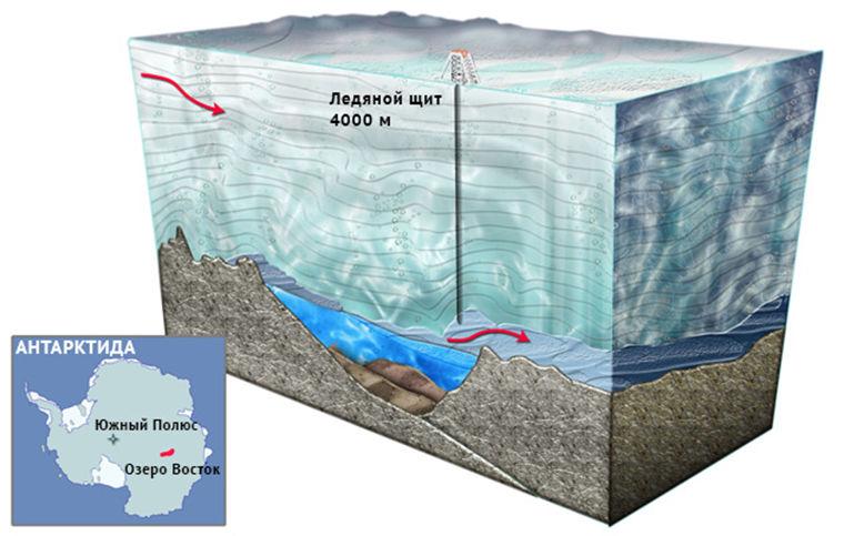 Котляков, географ, открытия, океанические горные хребты, Антарктическое подледное озеро Восток, Пещера Снежная на Северном Кавказе, Антропогенный фактор, глобальное потепление