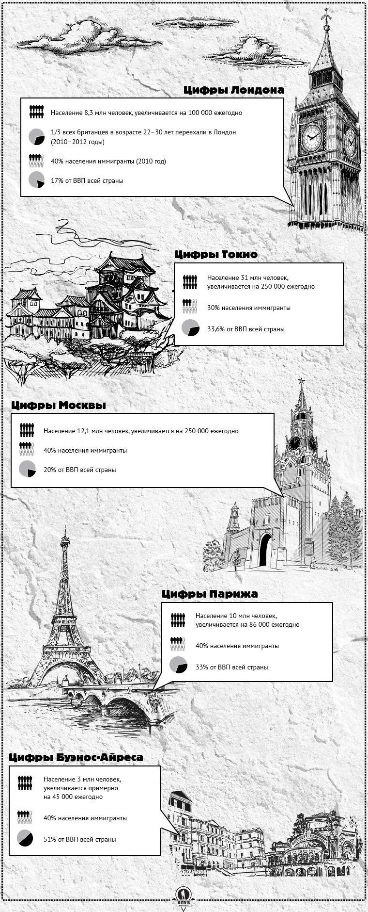 Цифры Лондона  Население 8,3 млн человек, увеличивается на 100 000 ежегодно  1/3 всех британцев в возрасте 22–30 лет переехали в Лондон (2010–2012 годы)  40% населения иммигранты (2010 год)  17% от ВВП всей страны  Цифры Токио  Население 31 млн человек, увеличивается на 250 000 ежегодно  30% населения иммигранты  33,6% от ВВП всей страны  Цифры Москвы  Население 12,1 млн человек, увеличивается на 250 000 ежегодно  40% населения иммигранты  20% от ВВП всей страны  Цифры Парижа  Население 10 млн человек, увеличивается на 86 000 ежегодно  40% населения иммигранты  33% от ВВП всей страны  Цифры Буэнос-Айреса  Население 3 млн человек, увеличивается примерно на 45 000 ежегодно  40% населения иммигранты  51% от ВВП всей страны